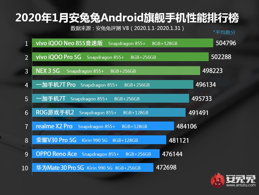 安卓手机2020年1月份性能排行