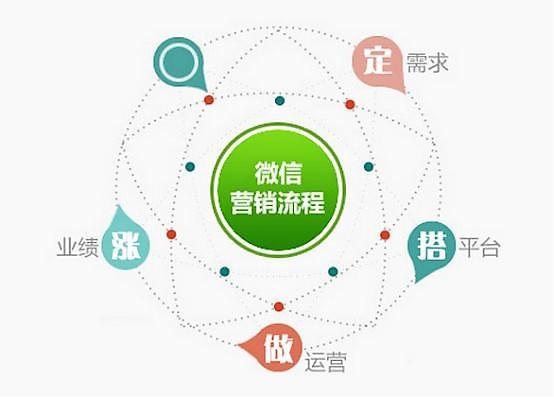 可操作:微信公众号活动策划方案怎么做?